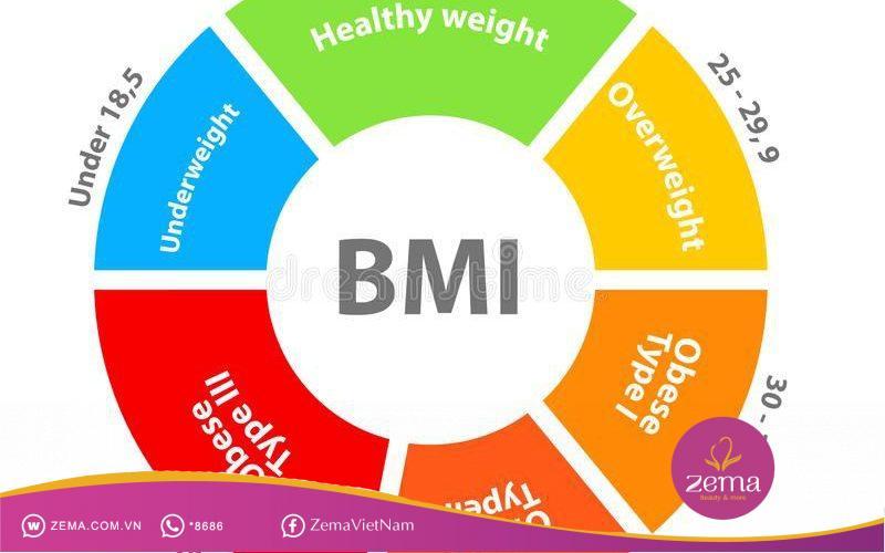 Tính chỉ số BMI là phương pháp đơn giản nhất để biết lượng mỡ dư thừa trong cơ thể